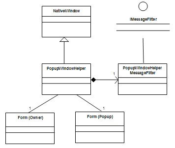 PopupWindowHelper implementation UML Diagram.