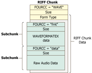 Wave RIFF file structure
