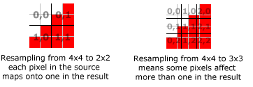 Effect of different sizing ratios on resampling
